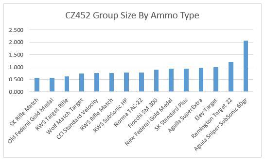 CZ452groups