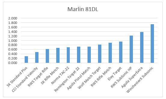 Marlin81Groups