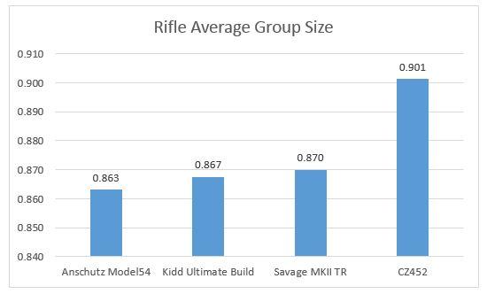 Riflegroupsize
